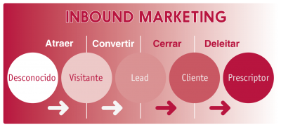 inbound-marketing-pasos